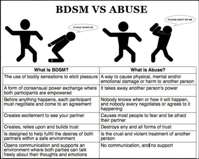 BDSM and Abuse
