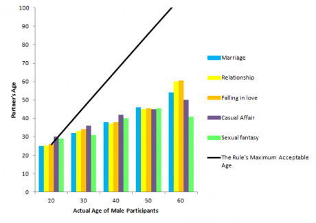 Dating Age Range Calculator