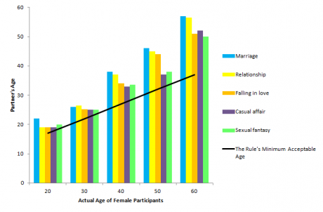 What the legal age difference for dating