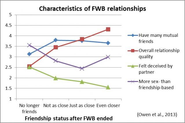 What does fwb relationship mean