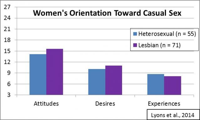 Are Lesbians Less Into Casual Sex Than Hetero Women