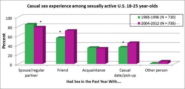 College student online hookup statistics reveal what women look