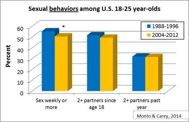 Changes in hookup over the last 30 years