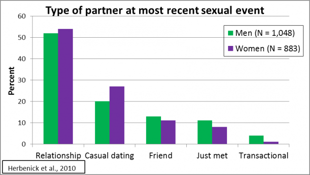 What percentage of a relationship is sex