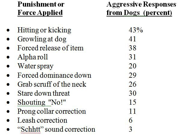 dog training punishment data