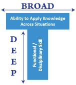 T-shaped competency profile