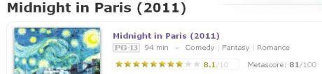 IMDb User Rating