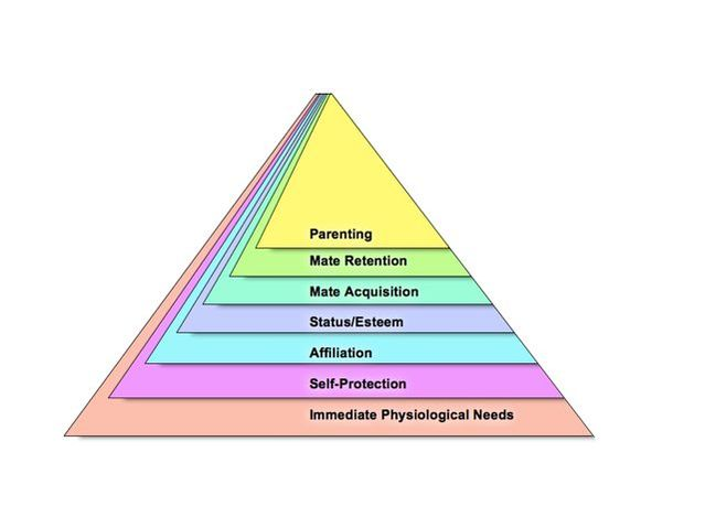 Rebuilding Maslow's Pyramid on an Evolutionary Foundation