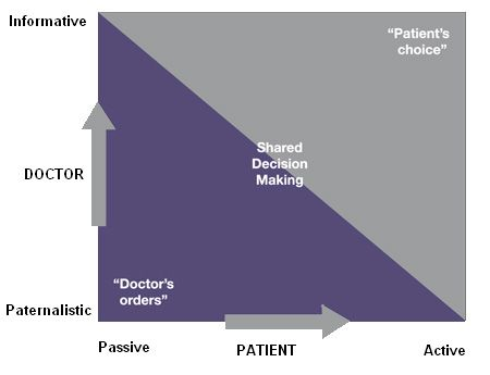 diagram of doctor paternalism vs patient passivity