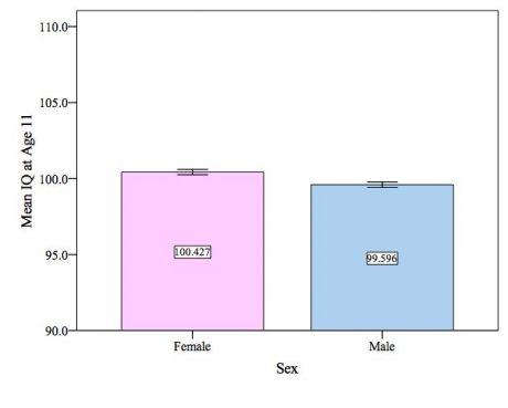 A comparison of the psychology of men and women