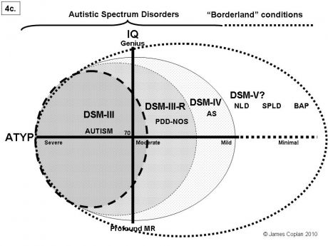 There Is No Autism Epidemic >> 007 No Autism Epidemic Part 1 Psychology Today
