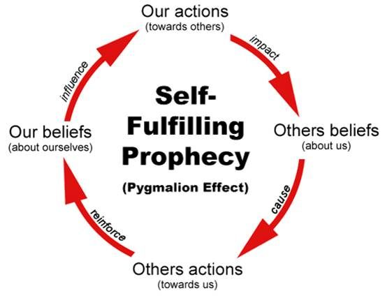 relationship with self fulfilling prophecy and first impression