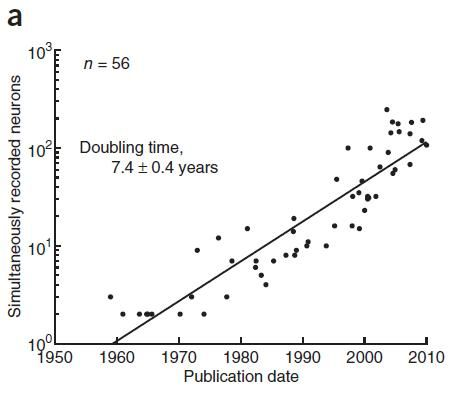 an analysis of moores law Moore's law is the observation that the number of transistors on integrated circuits doubles approximately every two years this aspect of technological progress is important as the capabilities of many digital electronic devices are strongly linked to moore's law.
