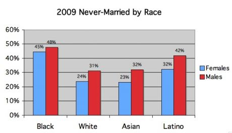 never married by income and race