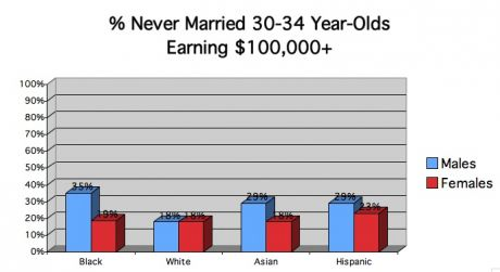 high income never married by race