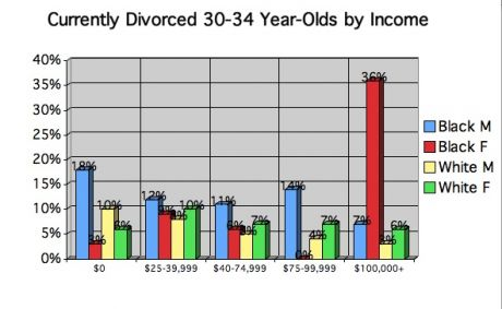 divorced black women high income