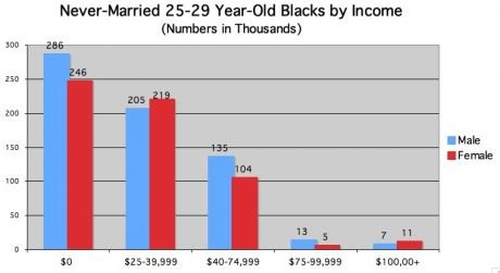 never married black by income