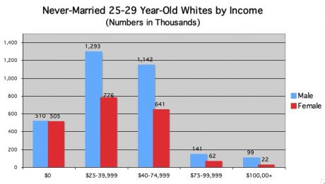 never married white by income
