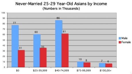never married Asian by income