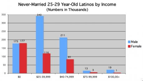 never married Hispanic by income
