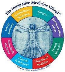 The Integrative Medicine Model of Healthcare