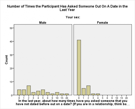 Online dating dilemmas in a general theory