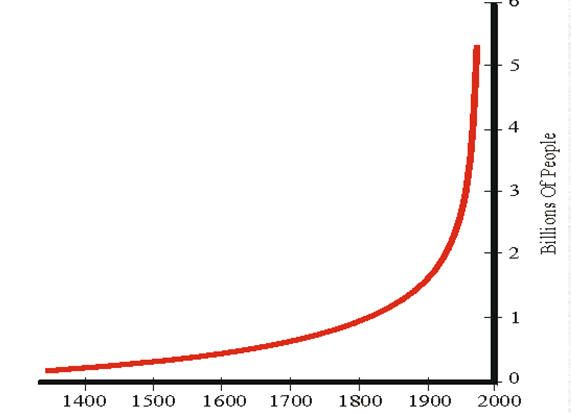 How to Avoid Population Overshoot and Collapse ...