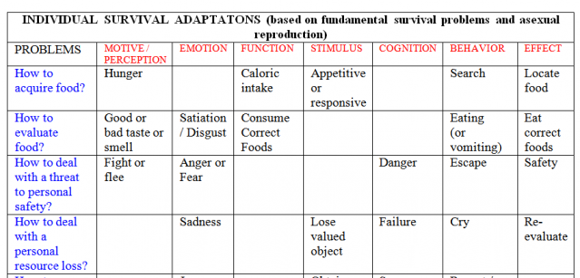 A Periodic Table Of Human Psychological Adaptations Psychology Today