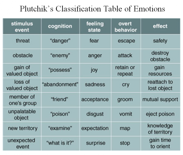 A 'Periodic Table' of Human Psychological Adaptations | Psychology ...