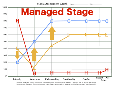 Bipolar IN Order Managed Stage Functionality Graph