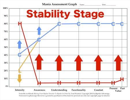 Bipolar IN Order Stability Stage Functionality Graph