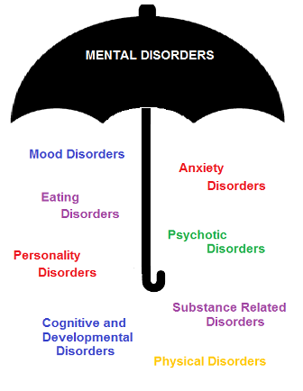 eating disorders personal or social problem Start studying abnormal psychology ch 13 personality disorders learn vocabulary, terms, and more with flashcards, games, and other study tools.