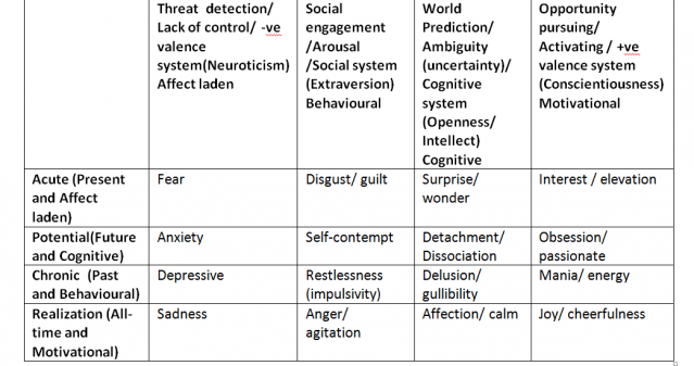 personality concepts matrix Organizational behavior personality - learn organizational behavior starting from introduction, determinants, concepts, scope, functions of a manager, models.