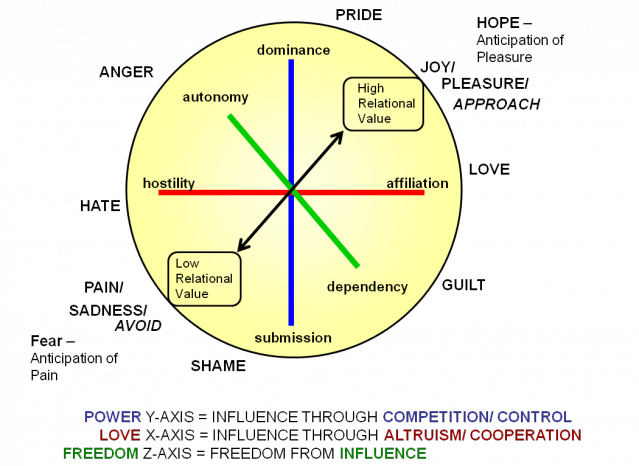 The Personality Disorder Star | Psychology Today