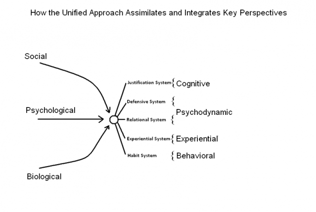 """psychotherapy integration """"integrative"""" also refers to the integration of theory—the bringing together of  a  central focus of an integrative psychotherapy is assessing whether each of these ."""