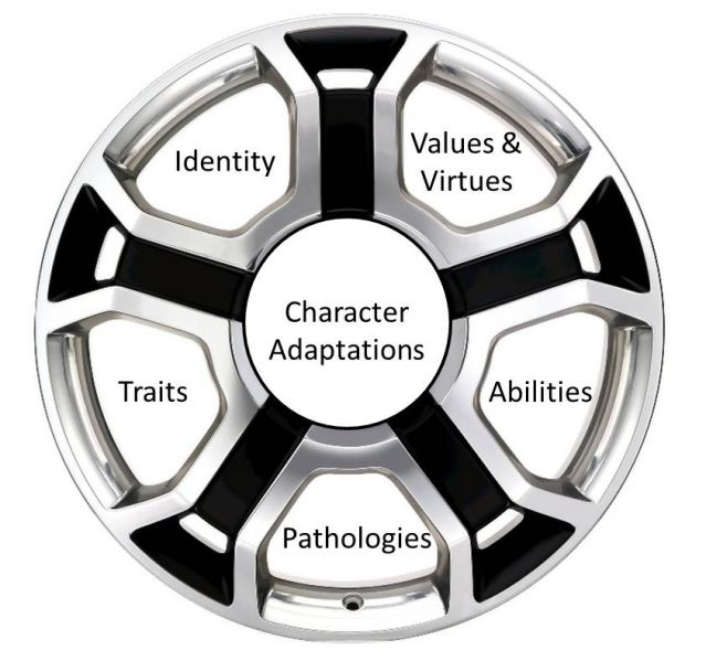 The Character Wheel Psychology Today