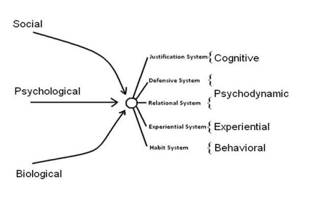 describe key elements of psychodynamic theory They describe tfp, including its treatment rationale, putative change mech-  anisms, and  it is important to note that one aspect of a psychodynamic  approach is to consider behav-  these dyads are elements of psychological  structure in.