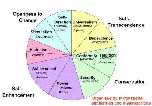 A Theory Of Ten Universal Values  Psychology Today-8015