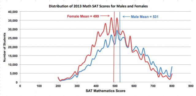 The distribution of male and female SAT math scores