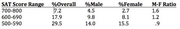 Breakdown of SAT math scores by sex