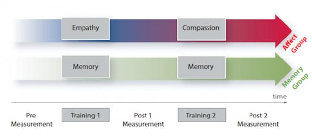 Compassion study design