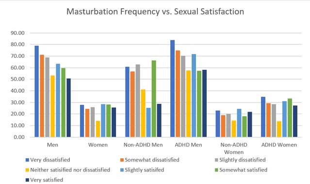 Do women masterbate more than men