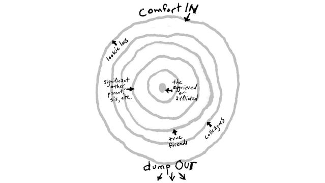 ring theory helps us bring comfort in psychology today Roy Nursing Theory Diagram illustration by wes bausmith