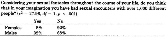 Ellis & Symons (1990)