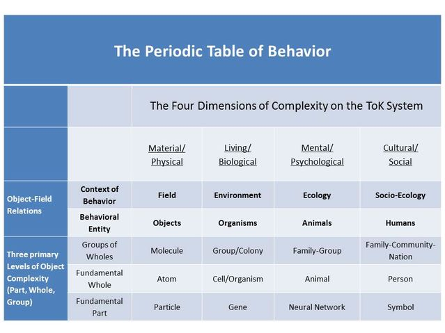 A periodic table of behavior for psychology psychology today gregg henriques urtaz Gallery