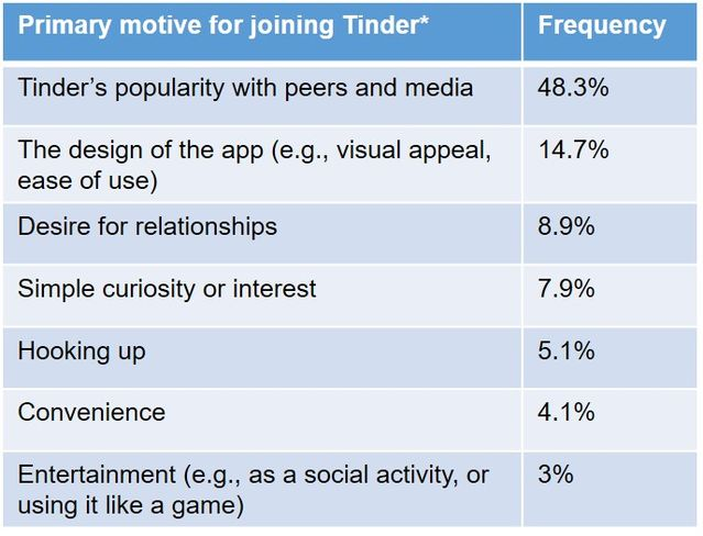 What is tinder hookup site used for