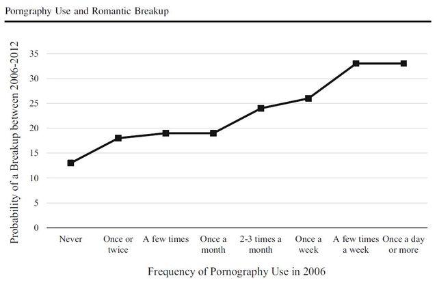 Auswirkungen von Pornografie auf Beziehungen — bild 13