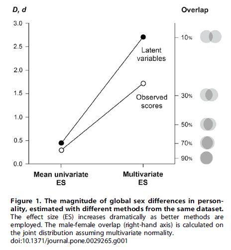 Del Giudice et al. (2012)