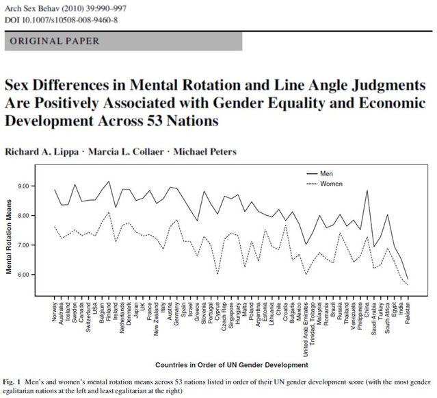 Lippa et al. (2010)