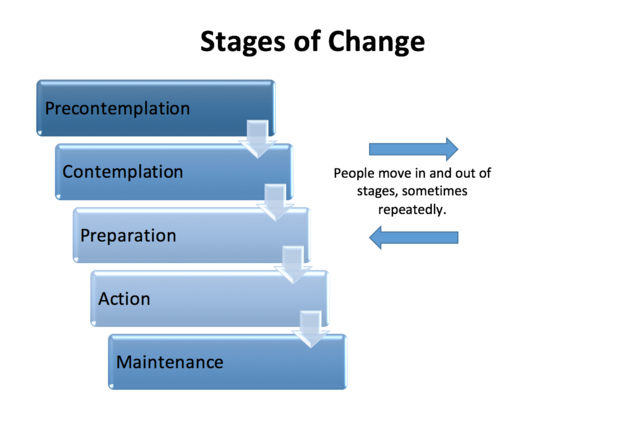 The Five Stages Of Financial Change Psychology Today